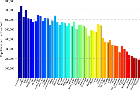 Source: https://commons.wikimedia.org/wiki/File:State_population_per_electoral_vote.png
