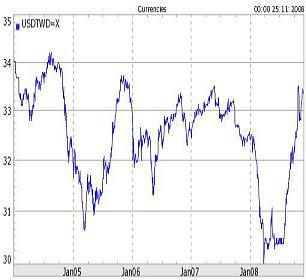 2004到2008的 亞洲貨幣 走勢