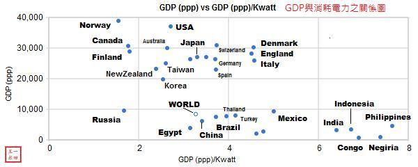 世界各國GDP & 能源消耗?