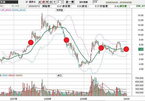LCD族群股價與故事
