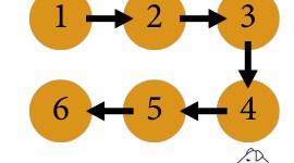 Webshop beginnen etappenplan