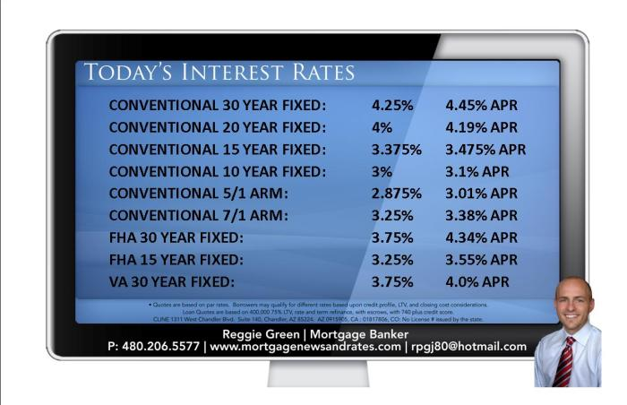 Today's Interest Rates - March 25th, 2014