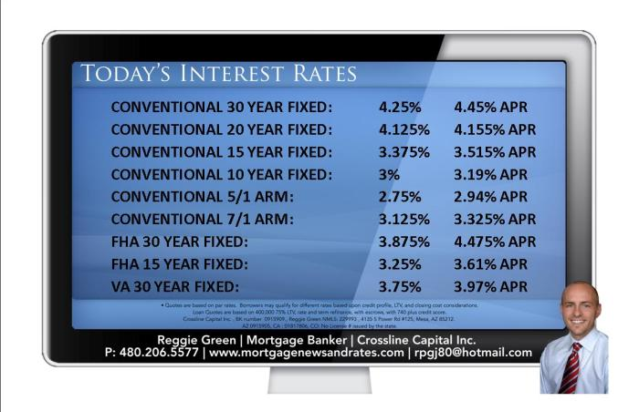 Today's Interest Rates - April 21st, 2014