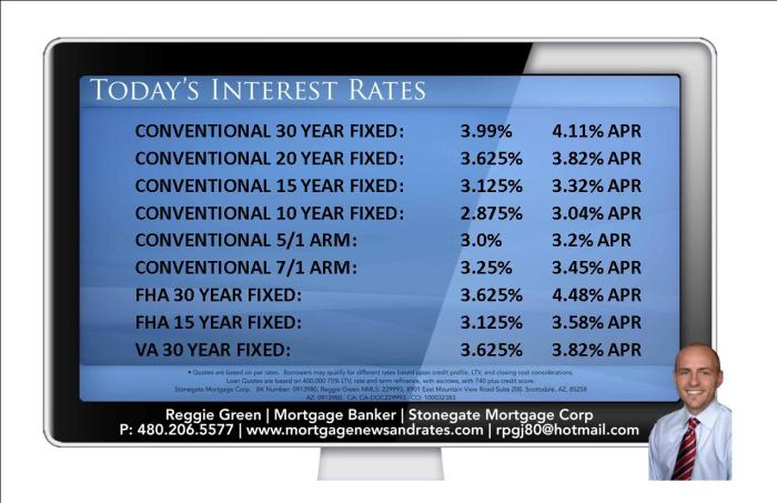 Today's Interest Rates -August 10th, 2015