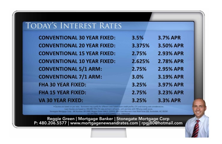 Today's Interest Rates - April 18th 2016