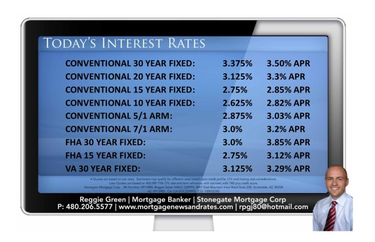 Today's Interest Rates - Aug 18th 2016