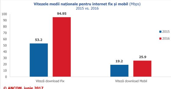 Raport ANCOM viteza medie download net mobil 2015-2016