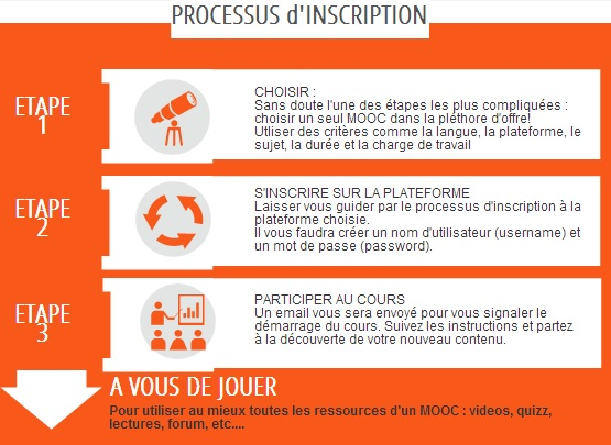 MOOC-Inscription