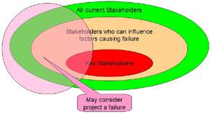 Key Stakeholders (2/2)