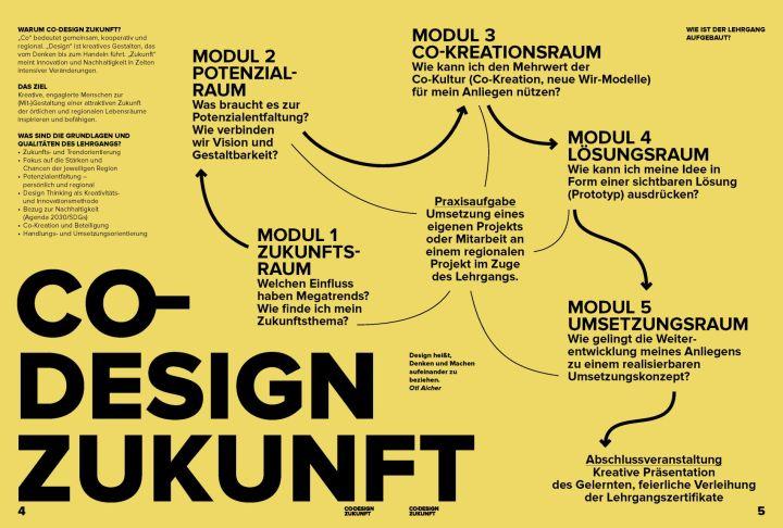 Co-Design Zukunft (c) RMOOE