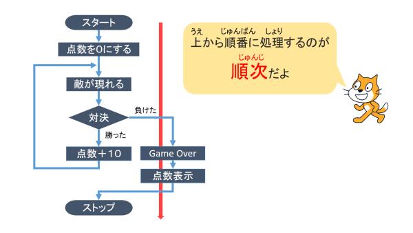 programing-kiso-10-04