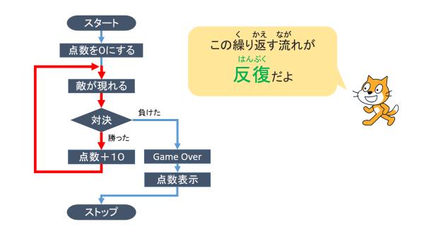 programing-kiso-10-05