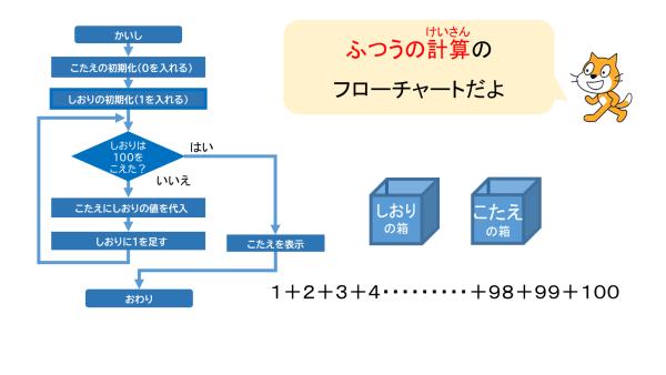programing-kiso-13-04