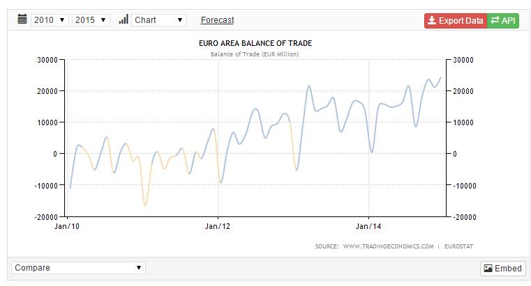 eu-trade-balance