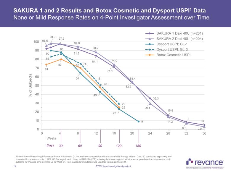 daxibotulinumtoxinA vs botox vs dysport - Revance выпустит сильную альтернативу «Ботоксу»