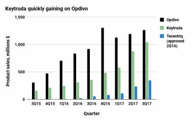 Рыночное лидерство «Опдиво» (Opdivo, ниволумаб) постепенно устраняется нагоняющим «Китруда» (Keytruda, пембролизумаб): квартальные продажи, млн долларов. Изображение: BioPharma Dive.