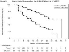 apalutamide-spartan-trial-results-01