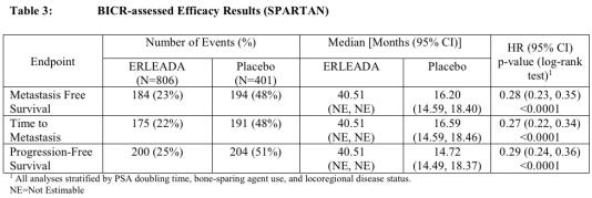 apalutamide-spartan-trial-results-02