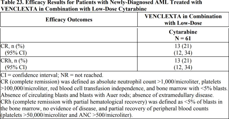 Венетоклакс: первоочередное лечение острого миелоидного лейкоза у пожилых пациентов