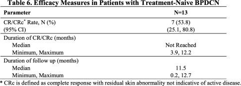 elzonris-clinical-trial-results-02