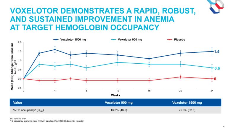 voxelotor clinical trial results 02 - Вокселотор поможет при серповидно-клеточной анемии