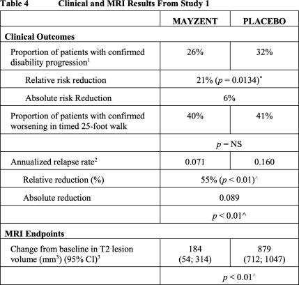 mayzent-results-01