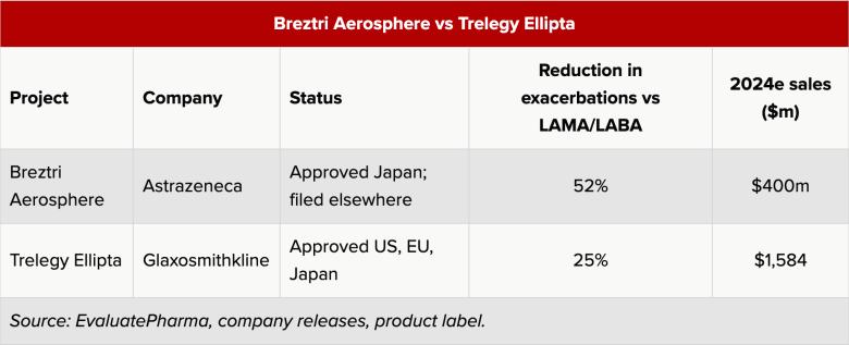 breztri aerosphere vs trelegy ellipta - «Брезтри Аэросфир»: новейшая поддерживающая терапия ХОБЛ