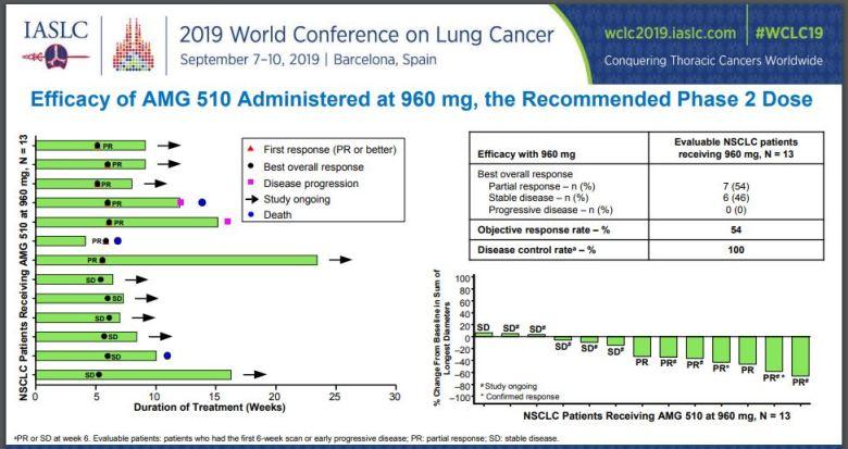 Грядет эффективная терапия KRAS-мутантного немелкоклеточного рака легкого