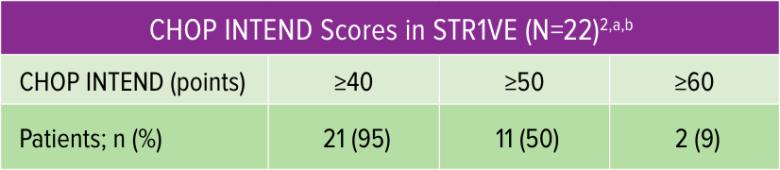 zolgensma str1ve results 04 - «Золгенсма»: генная терапия, которая вылечит спинальную мышечную атрофию. Все подробности