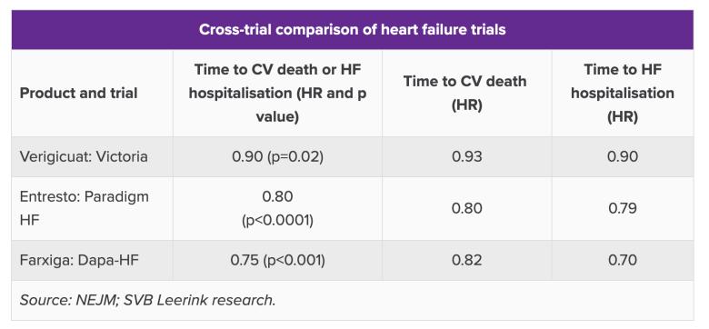 «Веркюво»: новое лекарство при хронической сердечной недостаточности