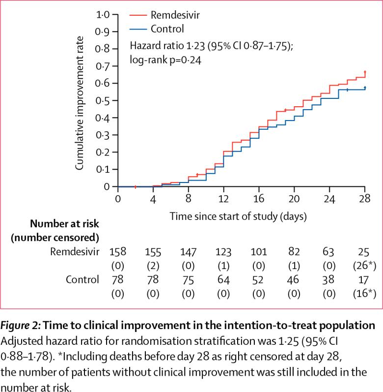 nct04257656 results 01 - Лечение коронавируса. Ремдесивир провалил первую важную проверку
