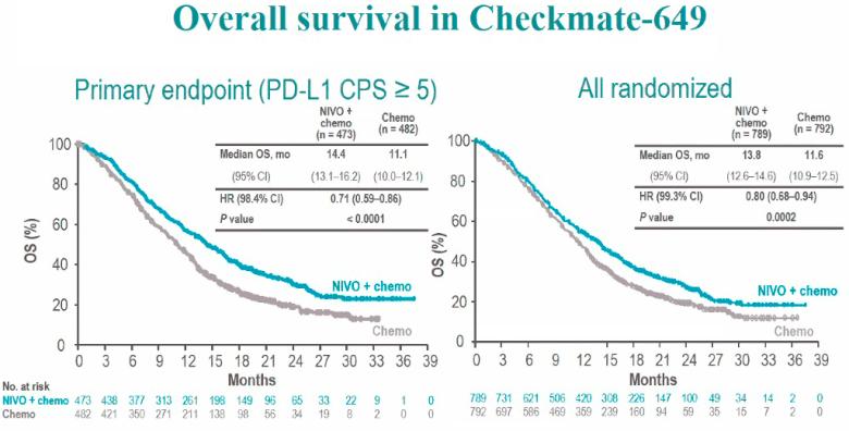 «Опдиво»: первоочередная иммунотерапия рака желудка