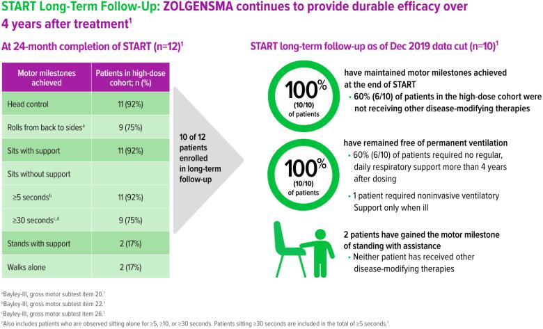 zolgensma start results 06 - «Золгенсма»: генная терапия, которая вылечит спинальную мышечную атрофию. Все подробности