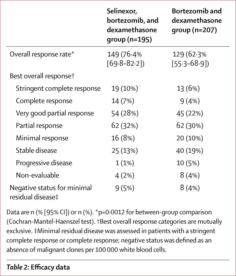 nct03110562 results 02 - «Эксповио»: новое лекарство для терапии второй линии множественной миеломы