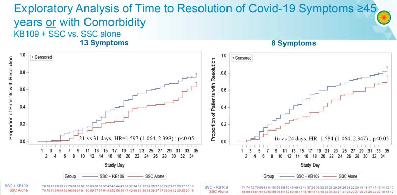Лечение коронавируса. Успешное лечение COVID-19 при помощи модуляции микробиома