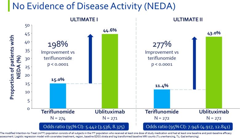 Ублитуксимаб: новое лекарство от рассеянного склероза