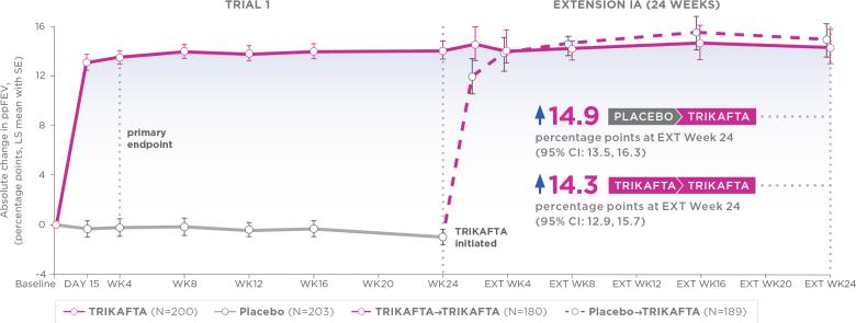 «Трикафта»/«Кафтрио»: первая в мире тройная терапия муковисцидоза [обновлено]