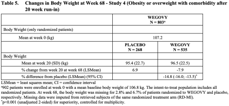 semaglutide-obesity-results-02
