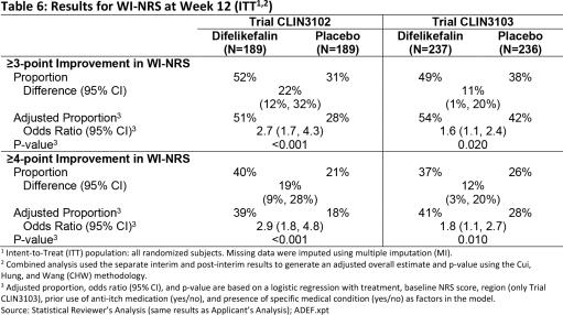 difelikefalin-clinical-trials-results-01