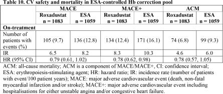 roxadustat-clinical-trials-results-10