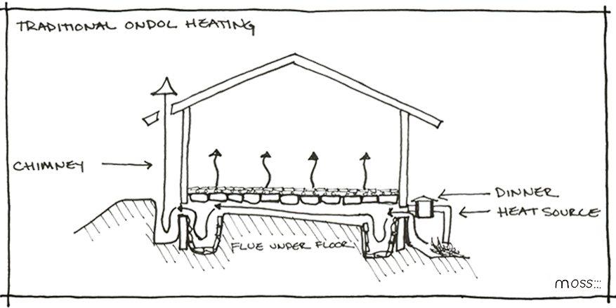 Warm Around the World: Radiant Floors in Roman Hypocaust