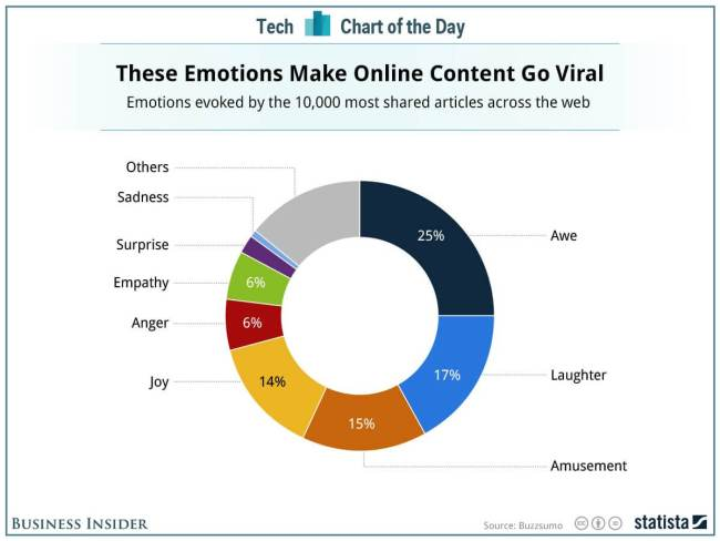 emotions that matter to small business marketing