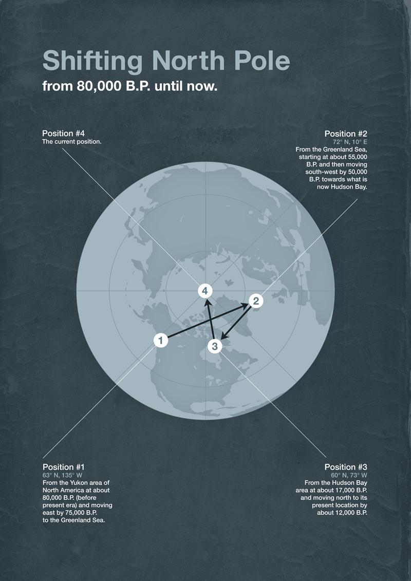 Shifting Poles Theory