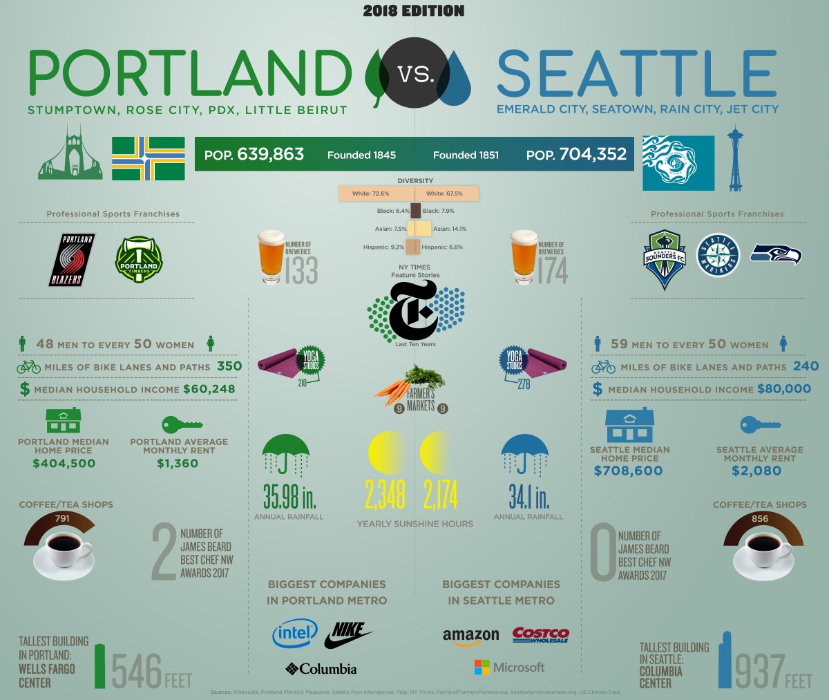 Portland Versus Seattle Infographic - 2018 Edition