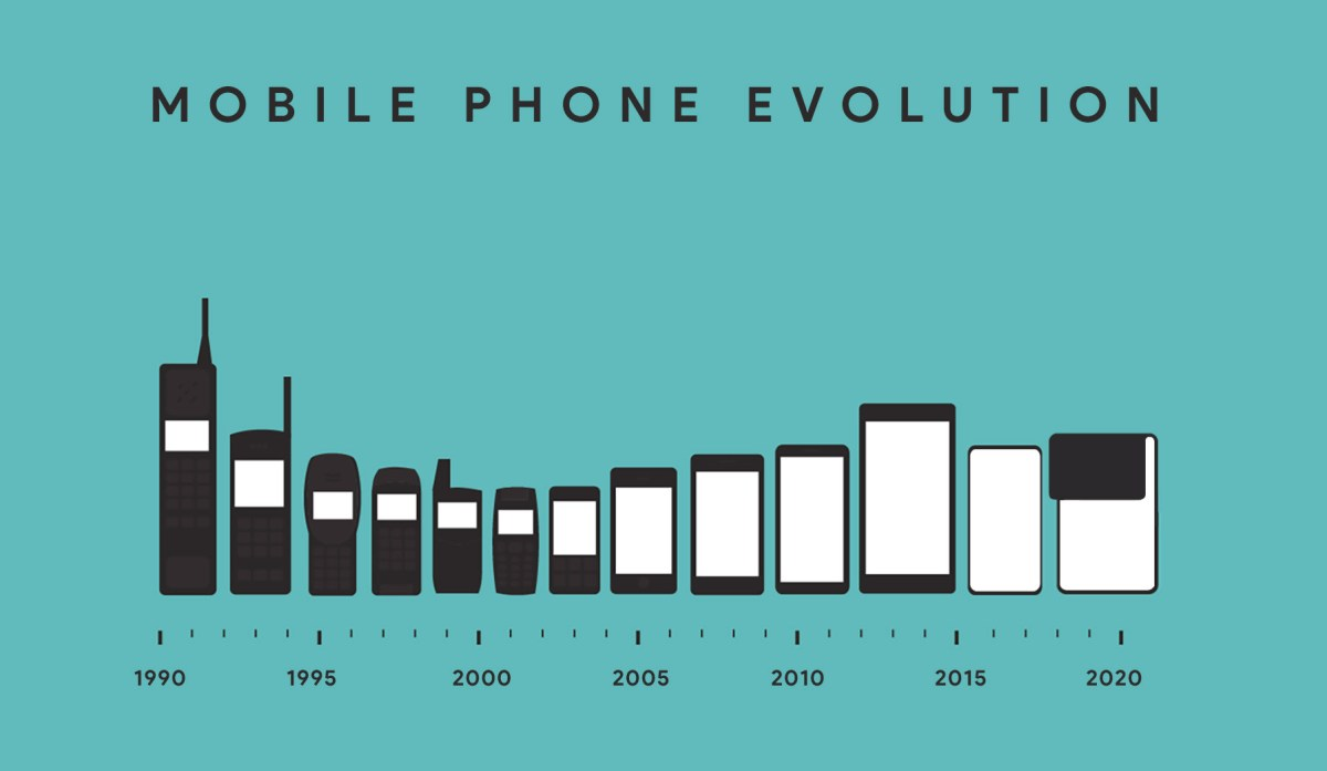 graphic showing mobile phone evolution, 1990 through 2020.