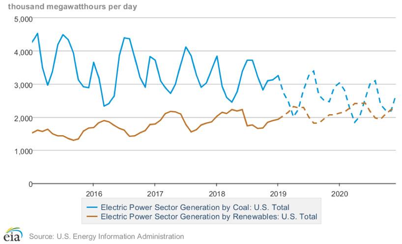 america-renewable-energy-coal-production-2