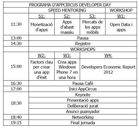 programa appcirccus developer day