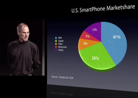 apple smartphone marketshare