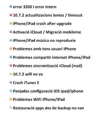 Gràfica Problemes actualitzant iOS 5 i iCloud