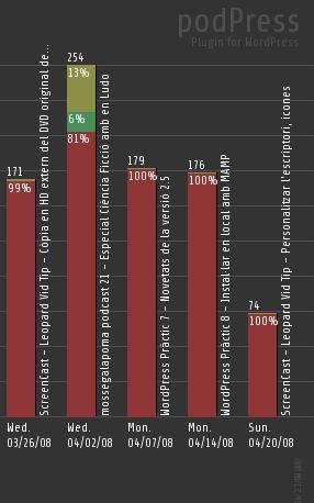 exemples estadístiques a PodPress
